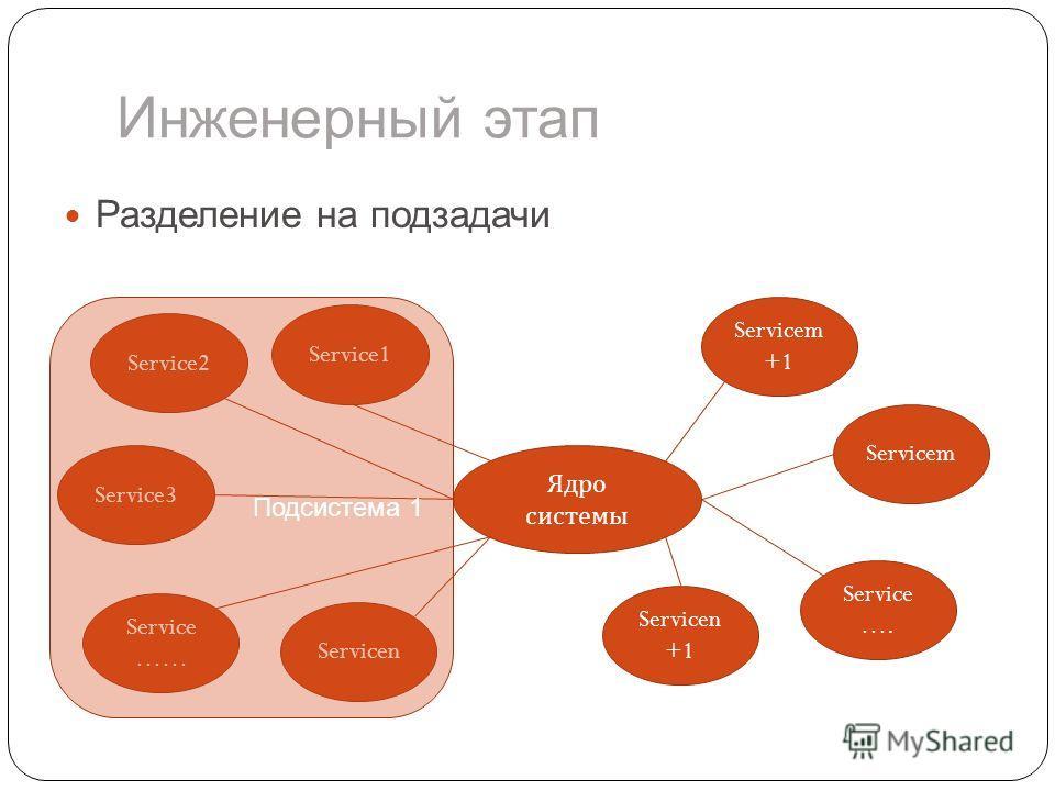 Инженерный этап Разделение на подзадачи Ядро системы Service …… Service3 Servicen Servicen +1 Service2 Service1 Servicem +1 Servicem Service …. Подсистема 1