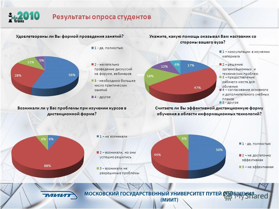 Результаты опроса студентов