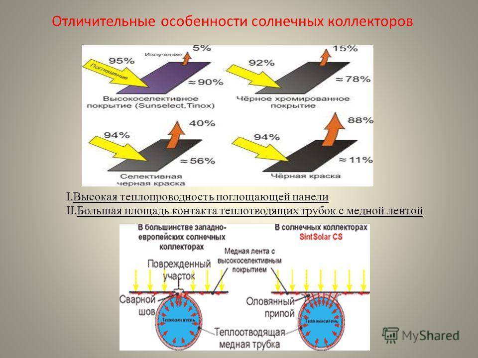Отличительные особенности солнечных коллекторов I.Высокая теплопроводность поглощающей панели II.Большая площадь контакта теплотводящих трубок с медной лентой