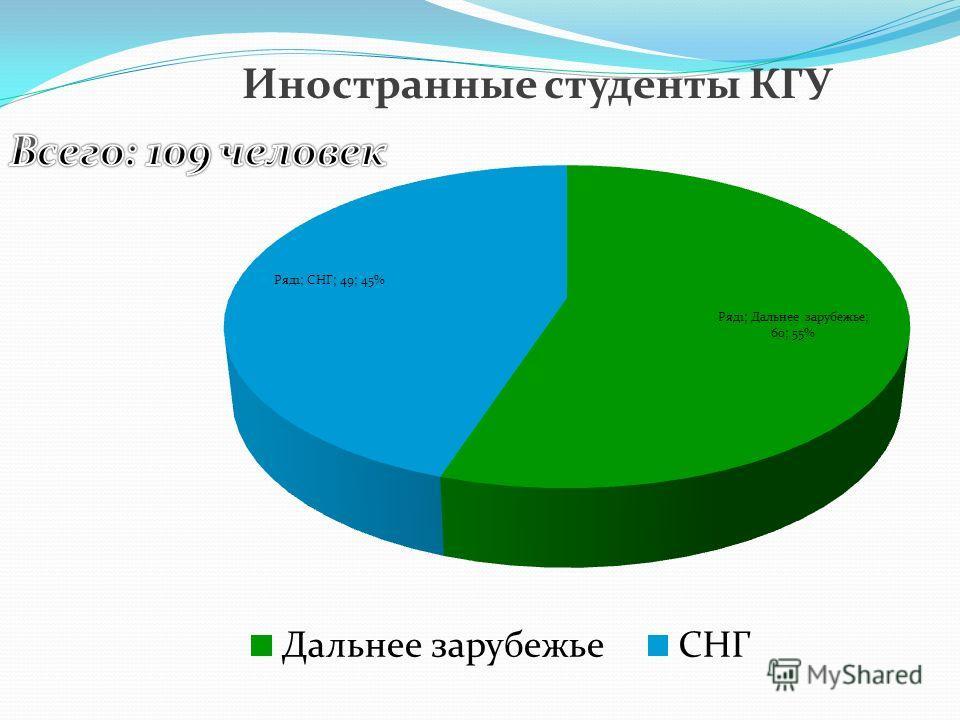 Иностранные студенты КГУ