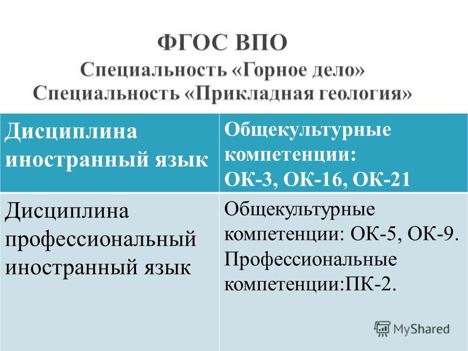 Дисциплина иностранный язык Общекультурные компетенции: ОК-3, ОК-16, ОК-21 Дисциплина профессиональный иностранный язык Общекультурные компетенции: ОК-5, ОК-9. Профессиональные компетенции:ПК-2.