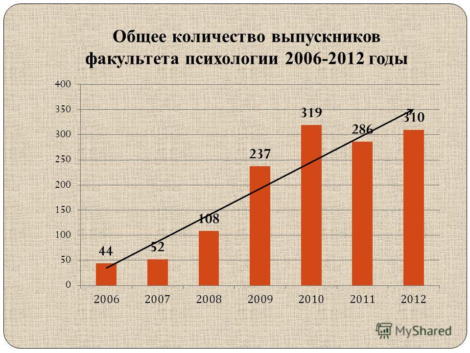 Общее количество выпускников факультета психологии 2006-2012 годы