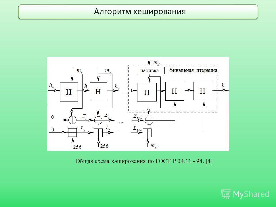 Алгоритм хеширования 4 Общая схема хэширования по ГОСТ Р 34.11 - 94. [4]