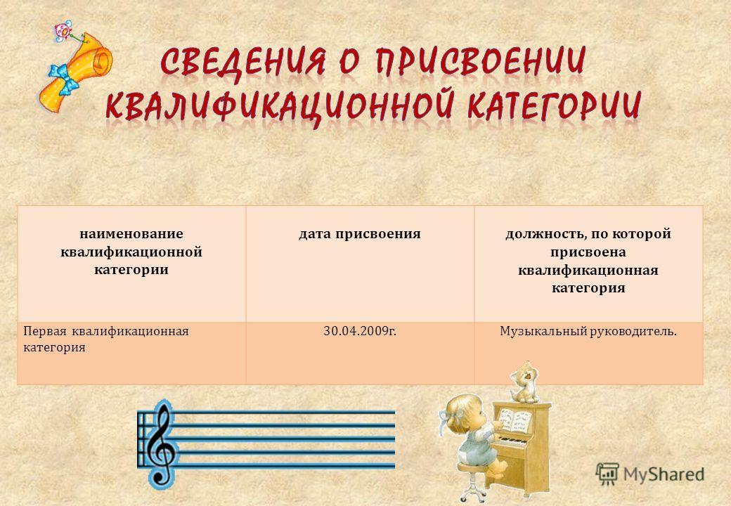 наименование квалификационной категории дата присвоениядолжность, по которой присвоена квалификационная категория Первая квалификационная категория 30.04.2009г.Музыкальный руководитель.