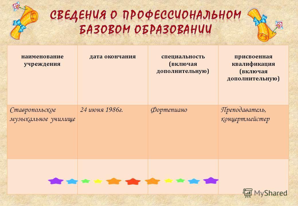 наименование учреждения дата окончанияспециальность (включая дополнительную) присвоенная квалификация (включая дополнительную) Ставропольское музыкальное училище 24 июня 1986г.ФортепианоПреподаватель, концертмейстер