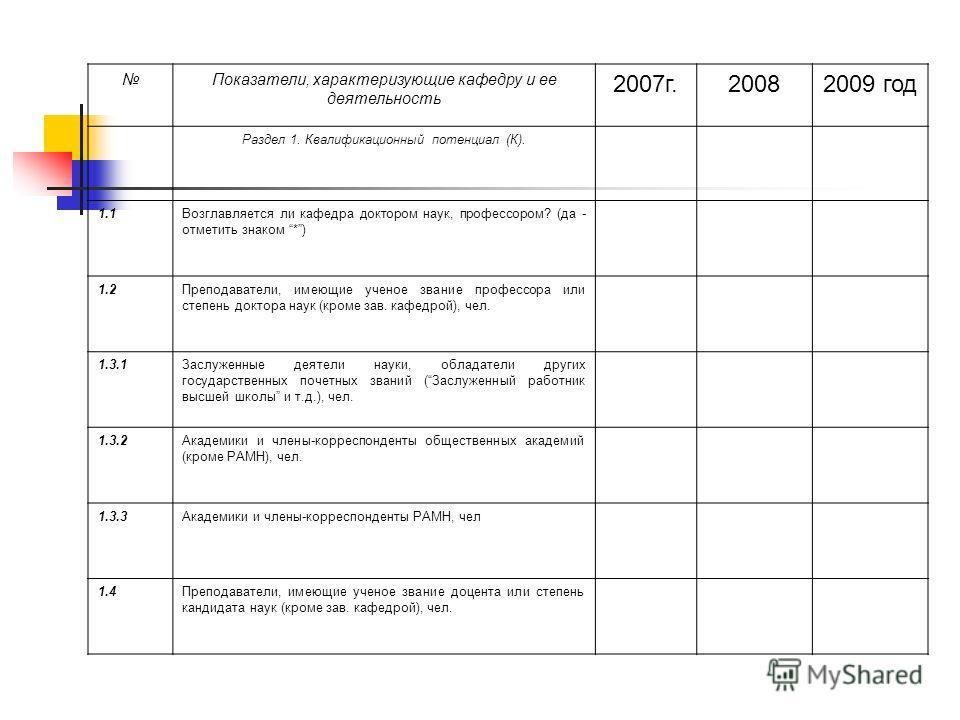 Показатели, характеризующие кафедру и ее деятельность 2007г.20082009 год Раздел 1. Квалификационный потенциал (К). 1.1Возглавляется ли кафедра доктором наук, профессором? (да - отметить знаком *) 1.2Преподаватели, имеющие ученое звание профессора или