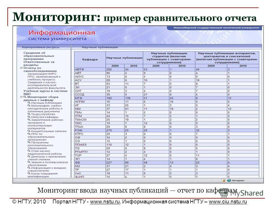 Мониторинг: пример сравнительного отчета Мониторинг ввода научных публикаций отчет по кафедрам © НГТУ, 2010 Портал НГТУ - www.nstu.ru, Информационная система НГТУ – www.ciu.nstu.ru