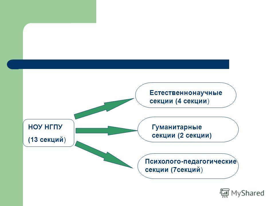 НОУ НГПУ (13 секций) Естественнонаучные секции (4 секции) Гуманитарные секции (2 секции) Психолого-педагогические секции (7секций)