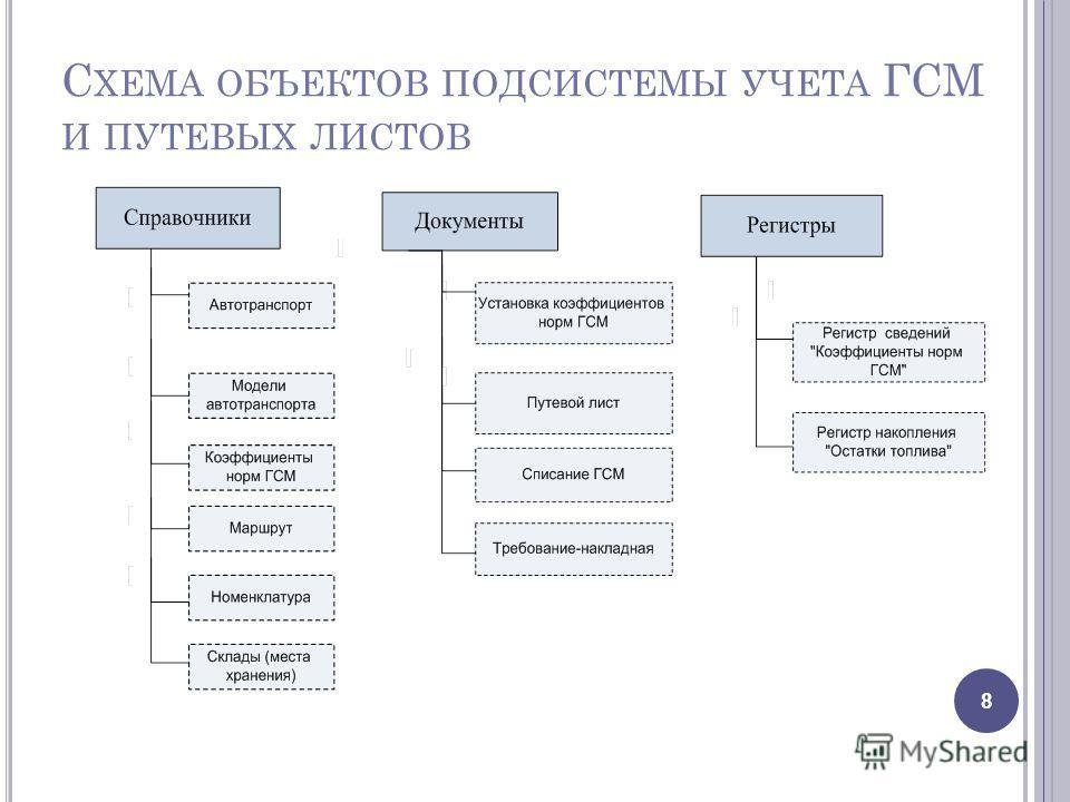 Схемы примеров объектов