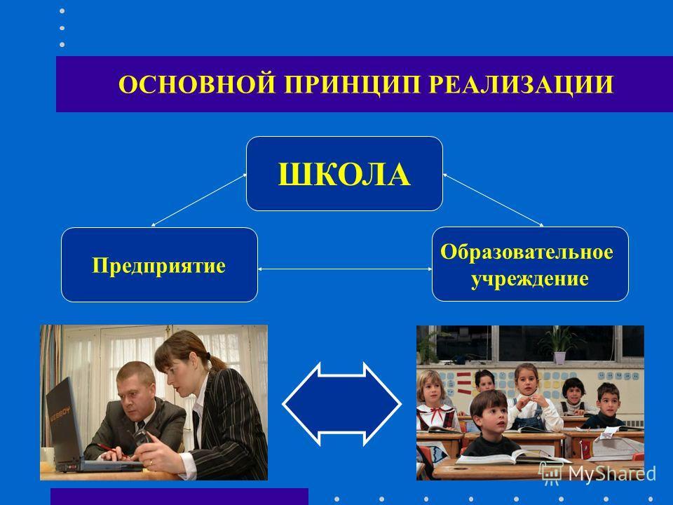 ОСНОВНОЙ ПРИНЦИП РЕАЛИЗАЦИИ Образовательное учреждение Предприятие ШКОЛА