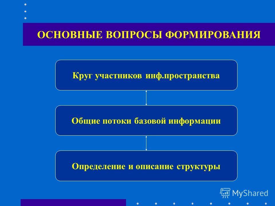 ОСНОВНЫЕ ВОПРОСЫ ФОРМИРОВАНИЯ Круг участников инф.пространства Общие потоки базовой информации Определение и описание структуры