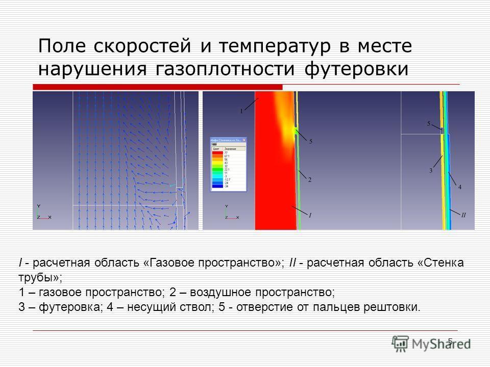 5 Поле скоростей и температур в месте нарушения газоплотности футеровки I - расчетная область «Газовое пространство»; II - расчетная область «Стенка трубы»; 1 – газовое пространство; 2 – воздушное пространство; 3 – футеровка; 4 – несущий ствол; 5 - о