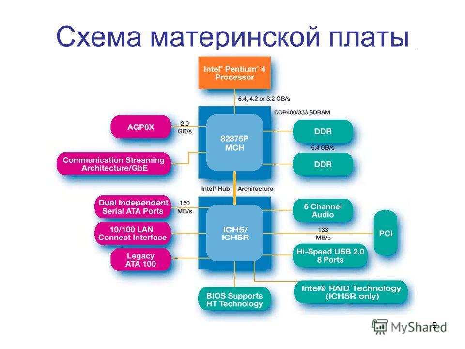 9 Схема материнской платы