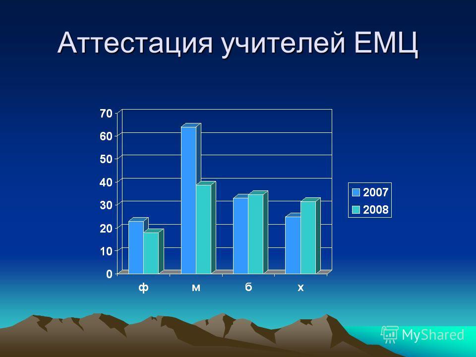 Аттестация учителей ЕМЦ