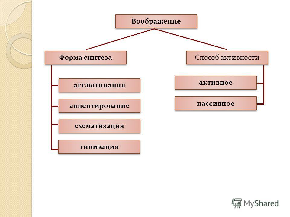 Воображение Форма синтеза Способ активности агглютинация акцентирование схематизация типизация активное пассивное