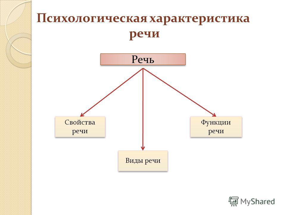 Психологическая характеристика речи Речь Свойства речи Функции речи Функции речи Виды речи