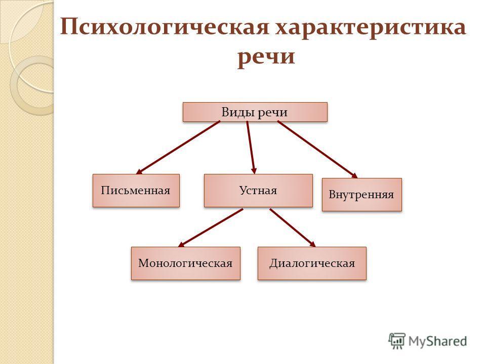 Виды речи Устная Внутренняя Письменная Диалогическая Монологическая Психологическая характеристика речи
