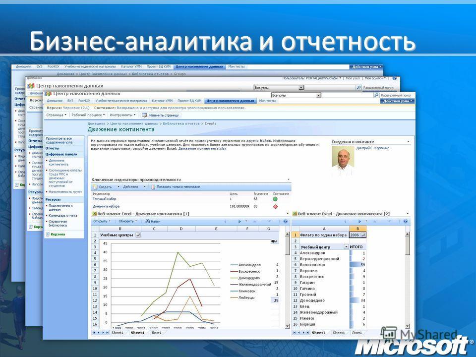 Бизнес-аналитика и отчетность