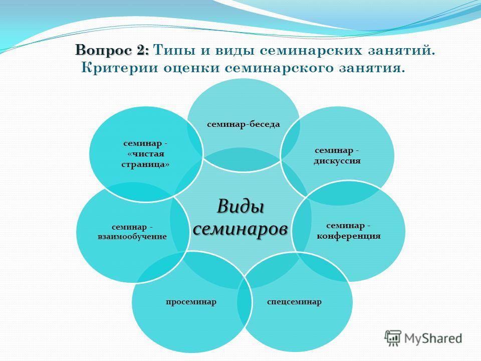 Вопрос 2: Вопрос 2: Типы и виды семинарских занятий. Критерии оценки семинарского занятия. Виды семинаров семинар-беседа семинар - дискуссия семинар - конференция спецсеминар просеминар семинар - взаимообучение семинар - «чистая страница»