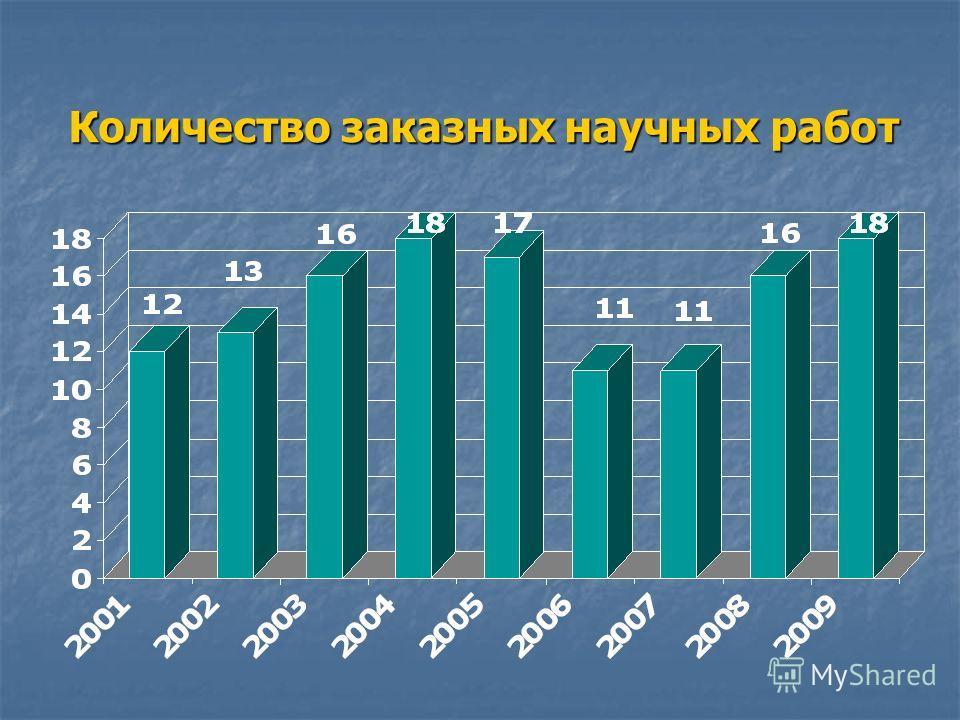 Количество заказных научных работ