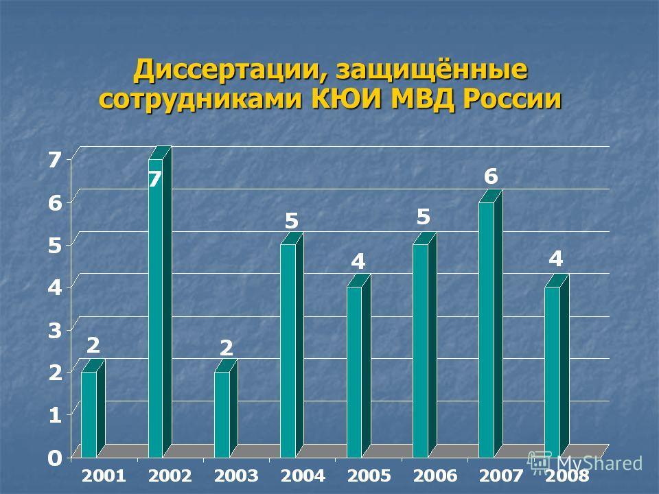 Диссертации, защищённые сотрудниками КЮИ МВД России
