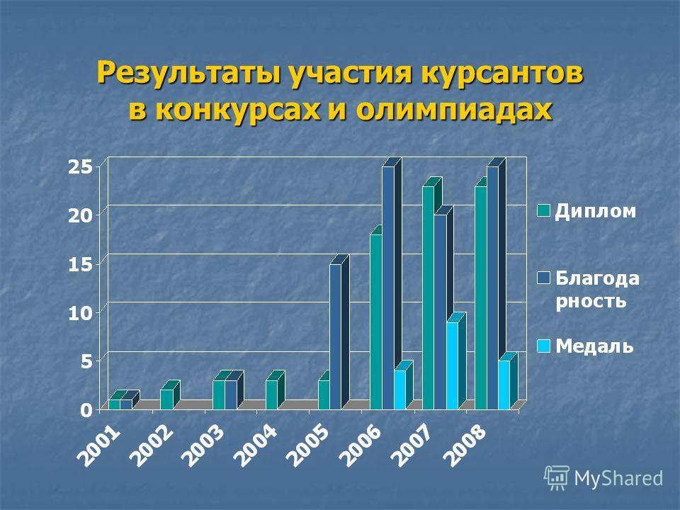 Результаты участия курсантов в конкурсах и олимпиадах