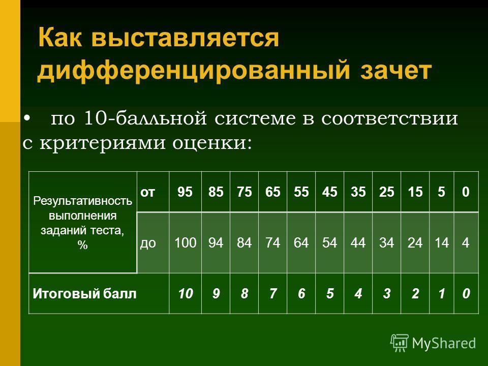 Как выставляется дифференцированный зачет по 10-балльной системе в соответствии с критериями оценки: Результативность выполнения заданий теста, % от95857565554535251550 до1009484746454443424144 Итоговый балл109876543210