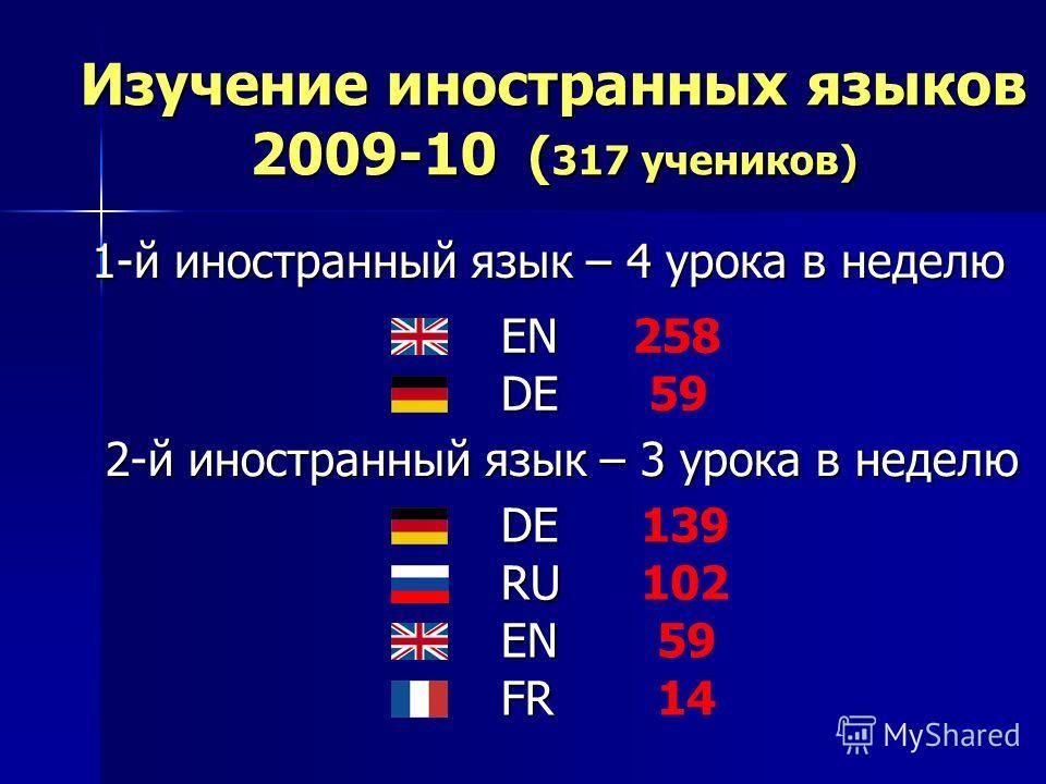 Изучение иностранных языков 2009-10 ( 317 учеников) 1-й иностранный язык – 4 урока в неделю 1-й иностранный язык – 4 урока в неделю EN258 DE59 2-й иностранный язык – 3 урока в неделю RU102 139DE 59EN FR14