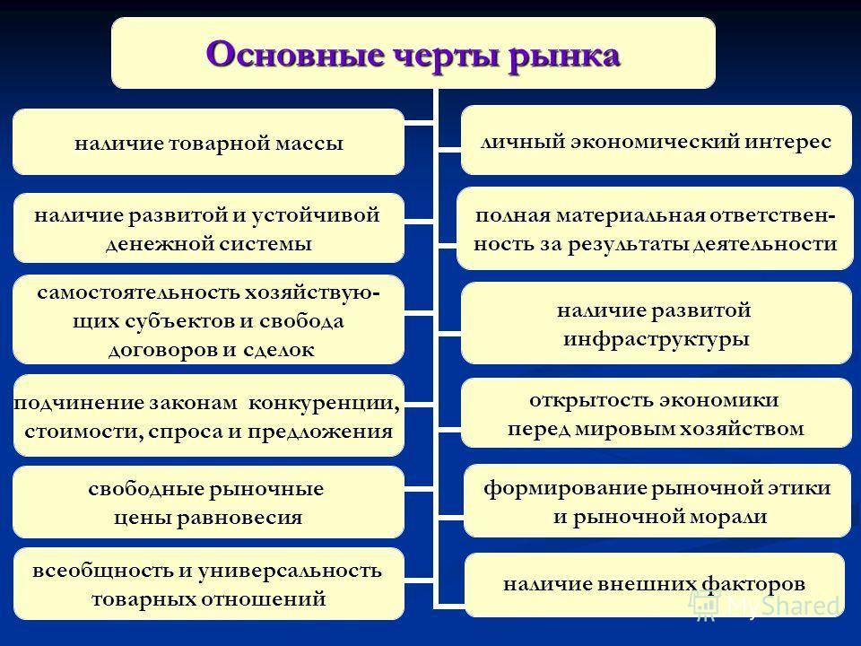 Основные черты рынка наличие товарной массы личный экономический интерес наличие развитой и устойчивой денежной системы полная материальная ответствен- ность за результаты деятельности самостоятельность хозяйствую- щих субъектов и свобода договоров и
