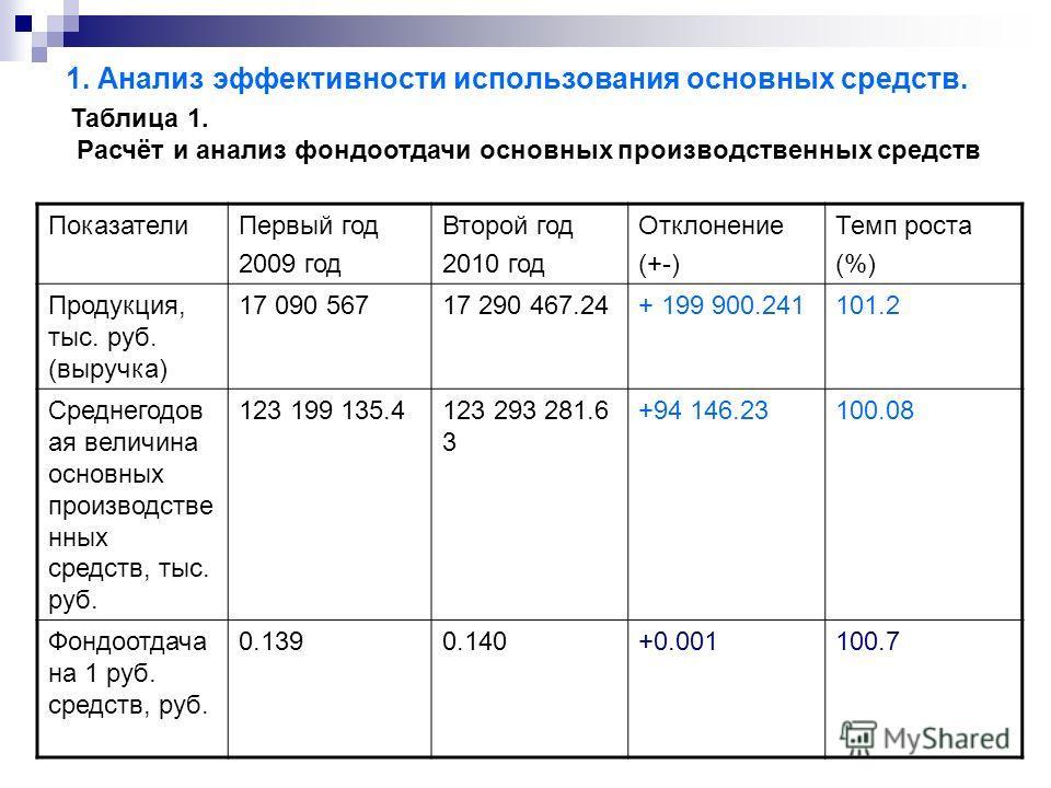 1. Анализ эффективности использования основных средств. ПоказателиПервый год 2009 год Второй год 2010 год Отклонение (+-) Темп роста (%) Продукция, тыс. руб. (выручка) 17 090 56717 290 467.24+ 199 900.241101.2 Среднегодов ая величина основных произво