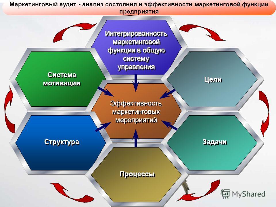 Интегрированность маркетинговой функции в общую систему управления управления Система мотивации Эффективность маркетинговых мероприятий Цели Задачи Структура Процессы Маркетинговый аудит - анализ состояния и эффективности маркетинговой функции предпр
