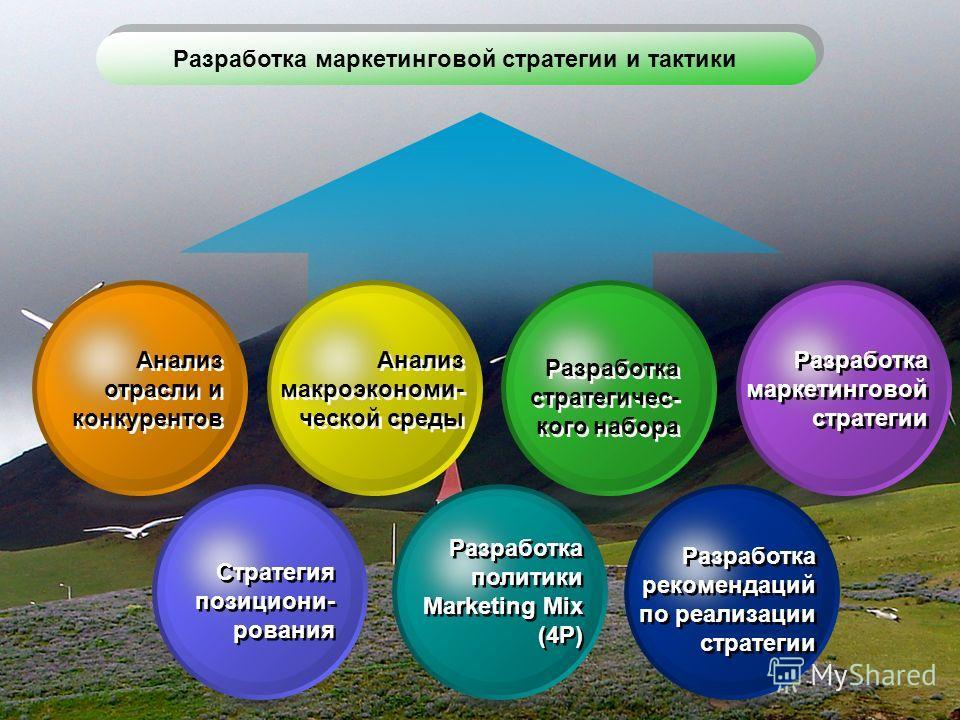 Разработка маркетинговой стратегии и тактики Анализ отрасли и конкурентов Анализ макроэкономи- ческой среды Разработка маркетинговой стратегии Стратегия позициони- рования Разработка политики Marketing Mix (4P) Разработка стратегичес- кого набора Раз