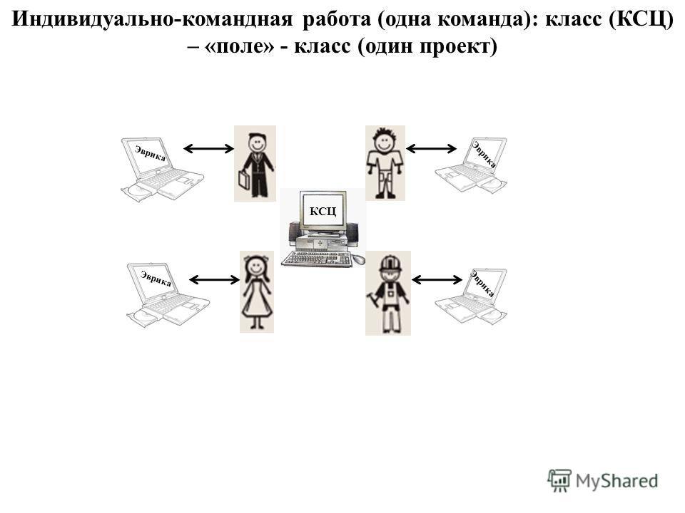 Индивидуально-командная работа (одна команда): класс (КСЦ) – «поле» - класс (один проект) КСЦ Эврика