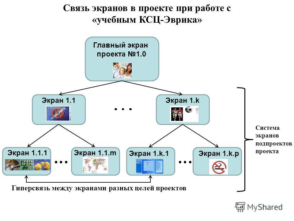 Связь экранов в проекте при работе с «учебным КСЦ-Эврика» Главный экран проекта 1.0 Экран 1.1Экран 1.k Экран 1.1.1Экран 1.1.m Экран 1.k.1Экран 1.k.p Гиперсвязь между экранами разных целей проектов Система экранов подпроектов проекта