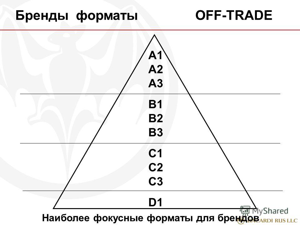 A1 А2 А3 В1 В2 В3 С1 С2 С3 D1 Бренды форматыOFF-TRADE Наиболее фокусные форматы для брендов