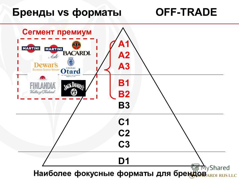 A1 А2 А3 В1 В2 В3 С1 С2 С3 D1 Бренды vs форматыOFF-TRADE Сегмент премиум Наиболее фокусные форматы для брендов
