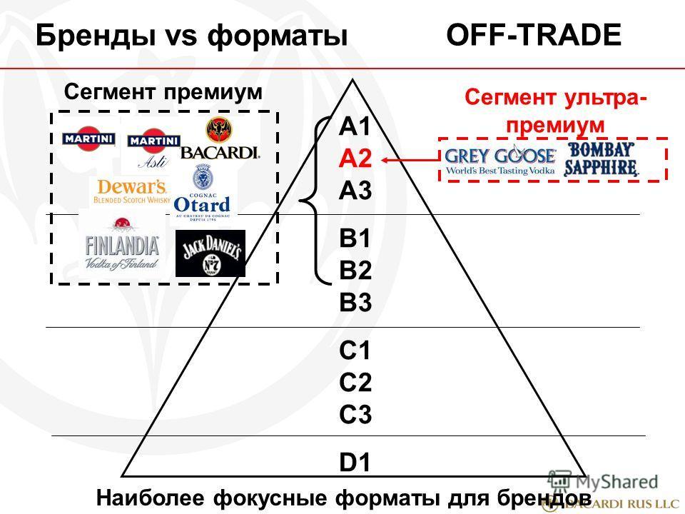 A1 А2 А3 В1 В2 В3 С1 С2 С3 D1 Бренды vs форматыOFF-TRADE Сегмент премиум Сегмент ультра- премиум Наиболее фокусные форматы для брендов
