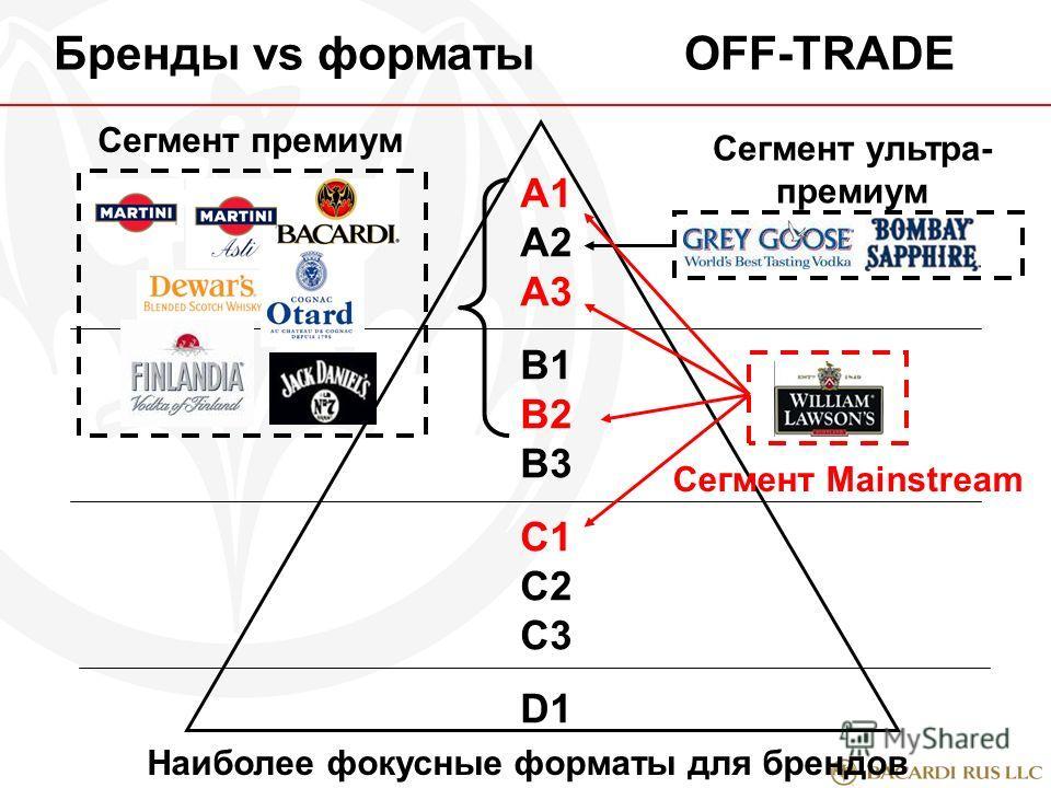 A1 А2 А3 В1 В2 В3 С1 С2 С3 D1 Бренды vs форматыOFF-TRADE Сегмент ультра- премиум Сегмент Mainstream Сегмент премиум Наиболее фокусные форматы для брендов