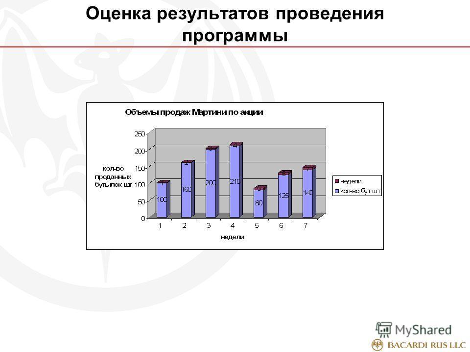 Оценка результатов проведения программы