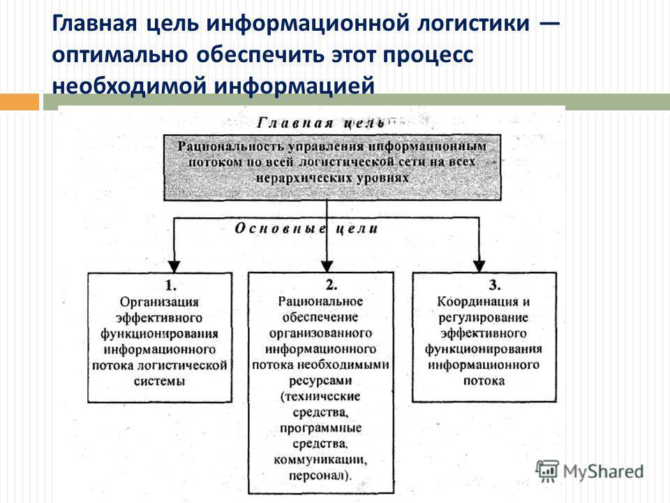 Главная цель информационной логистики оптимально обеспечить этот процесс необходимой информацией