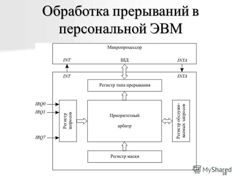 18 Обработка прерываний в персональной ЭВМ