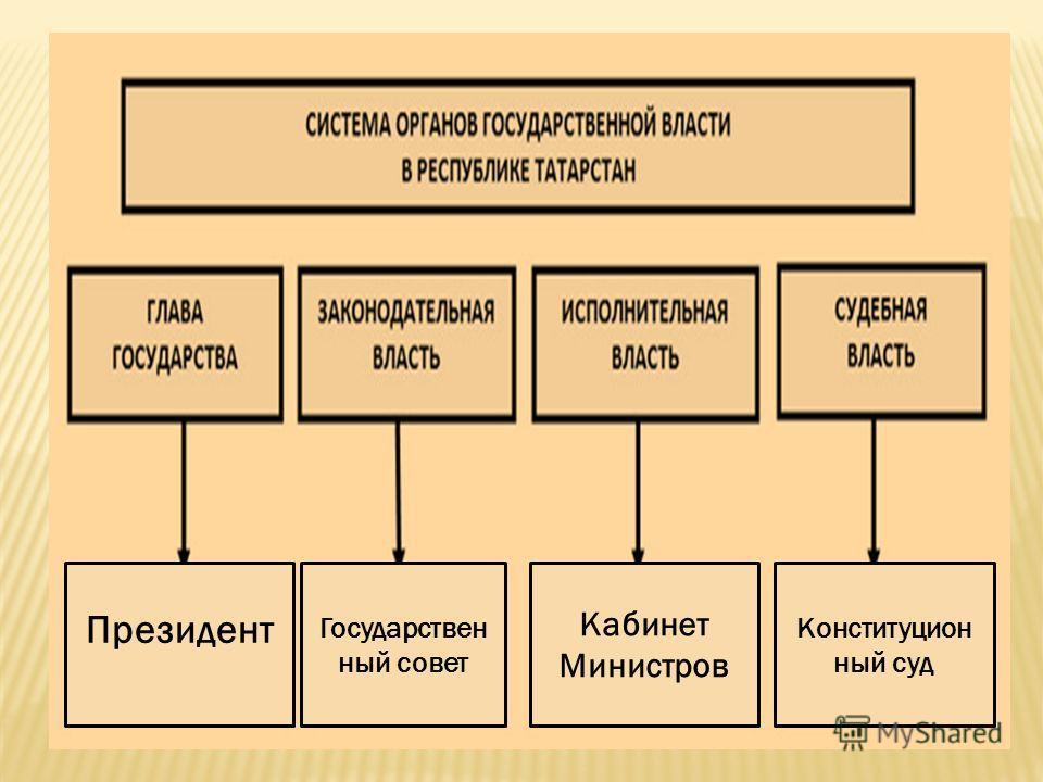 Президент Государствен ный совет Кабинет Министров Конституцион ный суд