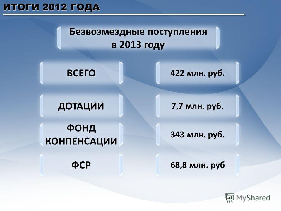 ИТОГИ 2012 ГОДА Безвозмездные поступления в 2013 году Безвозмездные поступления в 2013 году ВСЕГО 422 млн. руб. ДОТАЦИИ 7,7 млн. руб. ФОНД КОНПЕНСАЦИИ 343 млн. руб. ФСР 68,8 млн. руб