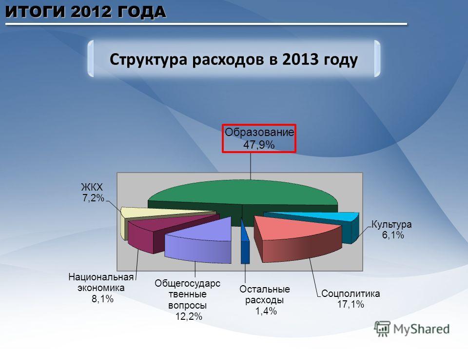 ИТОГИ 2012 ГОДА Структура расходов в 2013 году