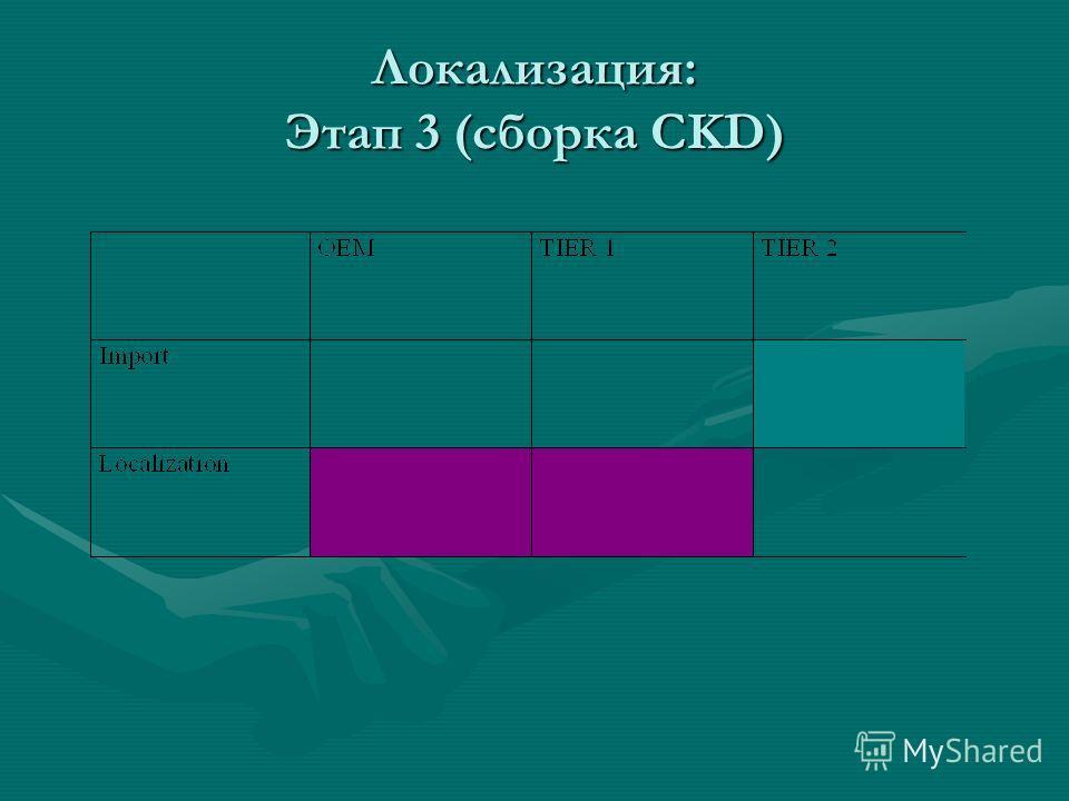 Локализация: Этап 3 (сборка CKD)
