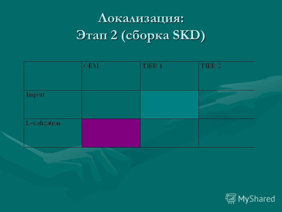 Локализация: Этап 2 (сборка SKD)