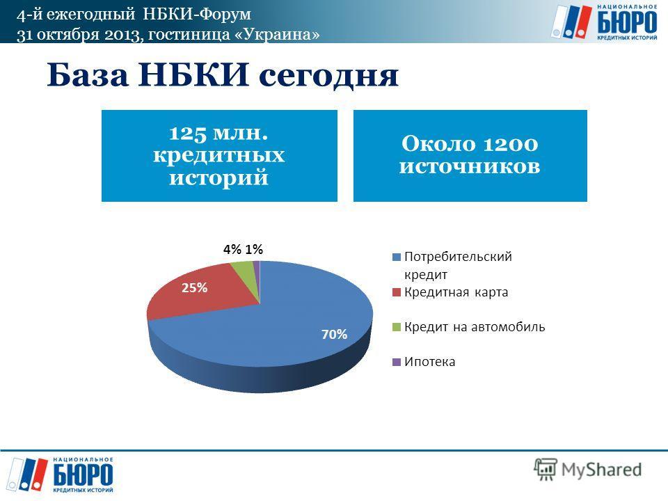 4-й ежегодный НБКИ-Форум 31 октября 2013, гостиница «Украина» База НБКИ сегодня 125 млн. кредитных историй Около 1200 источников
