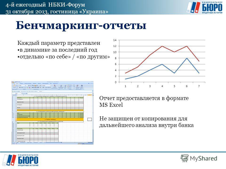 4-й ежегодный НБКИ-Форум 31 октября 2013, гостиница «Украина» Бенчмаркинг-отчеты Каждый параметр представлен в динамике за последний год отдельно «по себе» / «по другим» Отчет предоставляется в формате MS Excel Не защищен от копирования для дальнейше