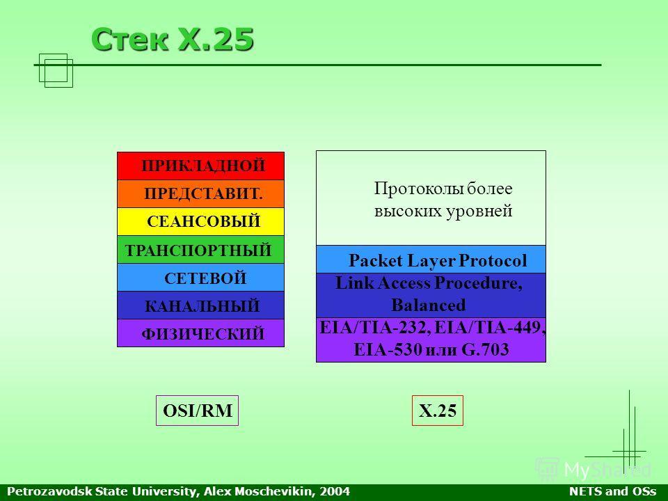 Petrozavodsk State University, Alex Moschevikin, 2004NETS and OSs Стек Х.25 OSI/RM ПРИКЛАДНОЙ ПРЕДСТАВИТ. СЕАНСОВЫЙ ТРАНСПОРТНЫЙ СЕТЕВОЙ КАНАЛЬНЫЙ ФИЗИЧЕСКИЙ Packet Layer Protocol Link Access Procedure, Balanced EIA/TIA-232, EIA/TIA-449, EIA-530 или