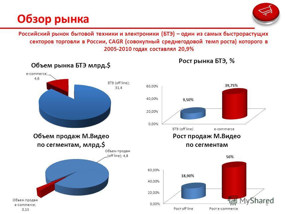 Обзор рынка Российский рынок бытовой техники и электроники (БТЭ) – один из самых быстрорастущих секторов торговли в России, CAGR (совокупный среднегодовой темп роста) которого в 2005-2010 годах составлял 20,9% 6